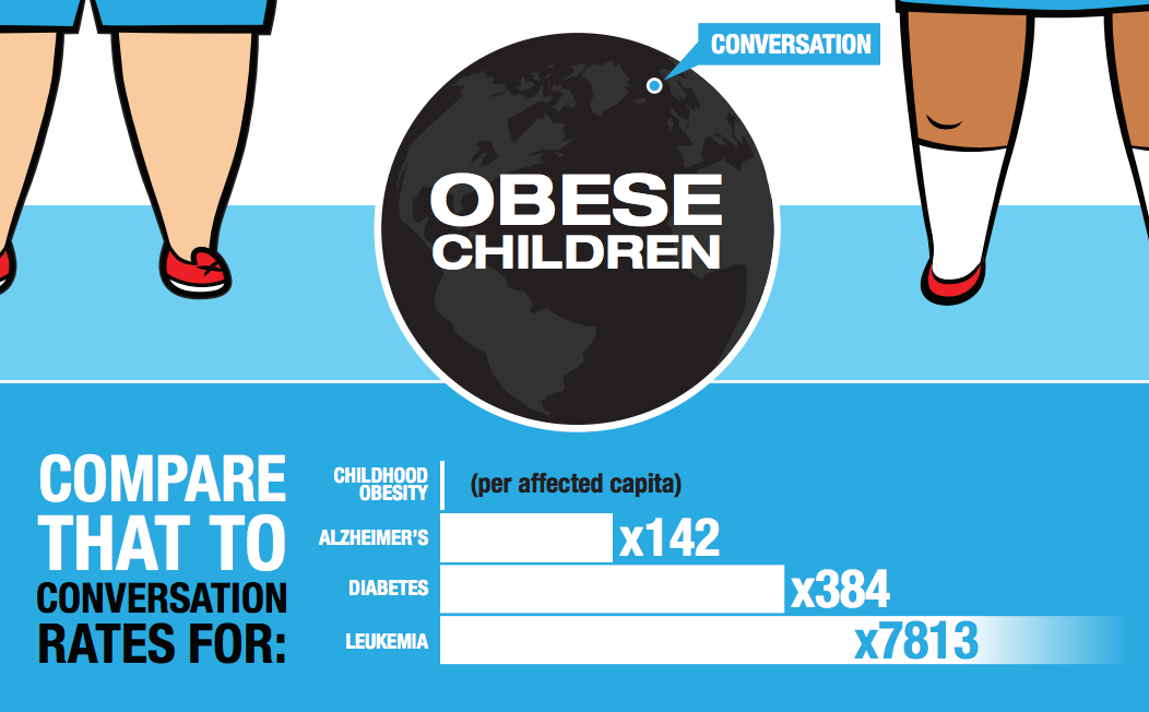 is child obesity a global problem